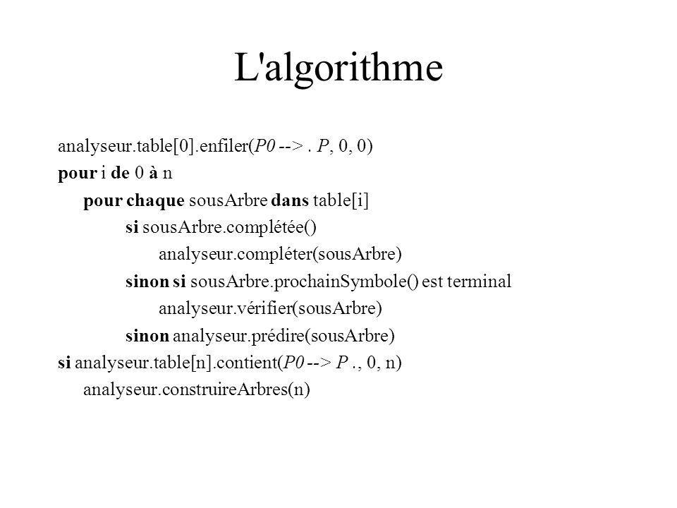 L algorithme analyseur.table[0].enfiler(P0 --> . P, 0, 0)